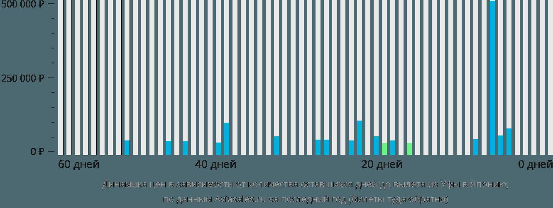 Динамика цен в зависимости от количества оставшихся дней до вылета из Уфы в Японию