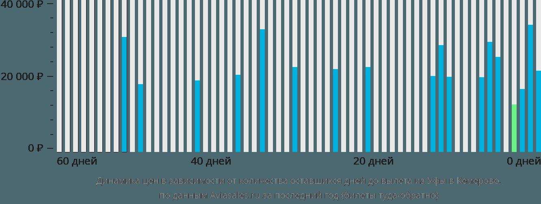 Динамика цен в зависимости от количества оставшихся дней до вылета из Уфы в Кемерово