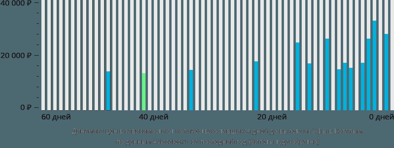 Динамика цен в зависимости от количества оставшихся дней до вылета из Уфы в Когалым