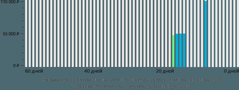 Динамика цен в зависимости от количества оставшихся дней до вылета из Уфы в Камбоджу