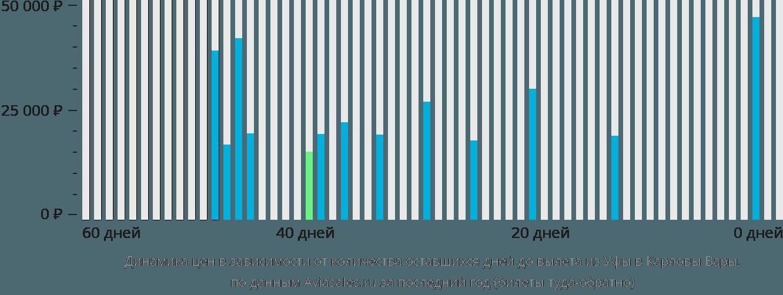 Динамика цен в зависимости от количества оставшихся дней до вылета из Уфы в Карловы Вары