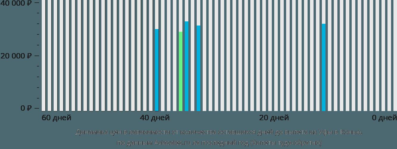 Динамика цен в зависимости от количества оставшихся дней до вылета из Уфы в Конью