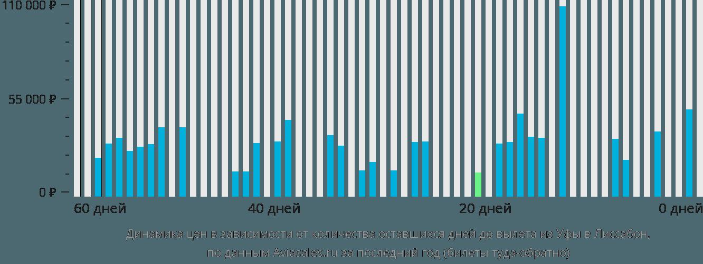 Динамика цен в зависимости от количества оставшихся дней до вылета из Уфы в Лиссабон