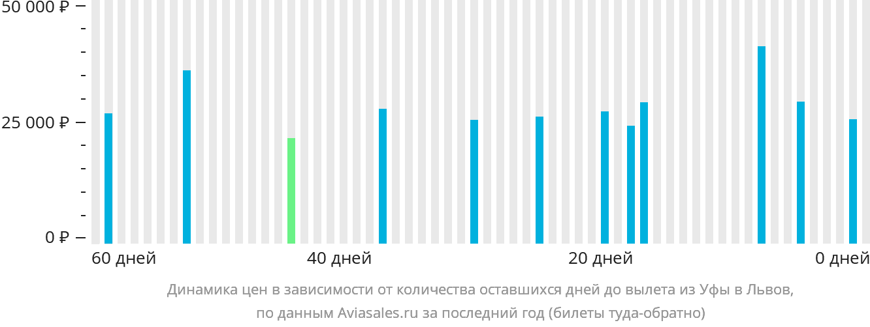 Динамика цен в зависимости от количества оставшихся дней до вылета из Уфы в Львов
