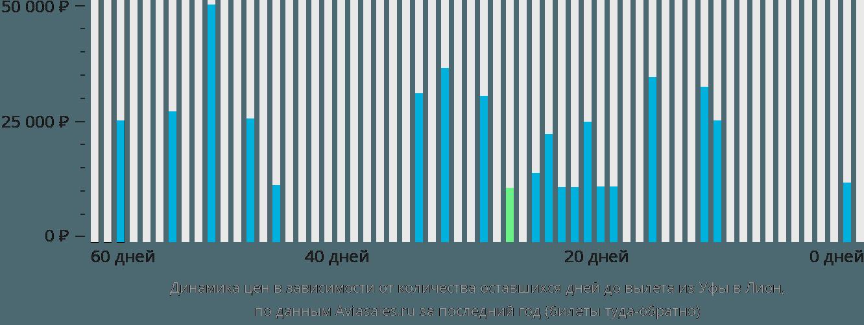 Динамика цен в зависимости от количества оставшихся дней до вылета из Уфы в Лион