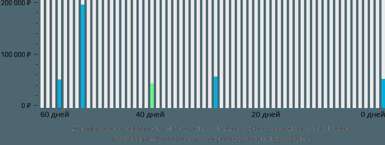 Динамика цен в зависимости от количества оставшихся дней до вылета из Уфы в Медину