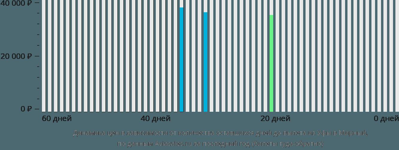 Динамика цен в зависимости от количества оставшихся дней до вылета из Уфы в Мирный