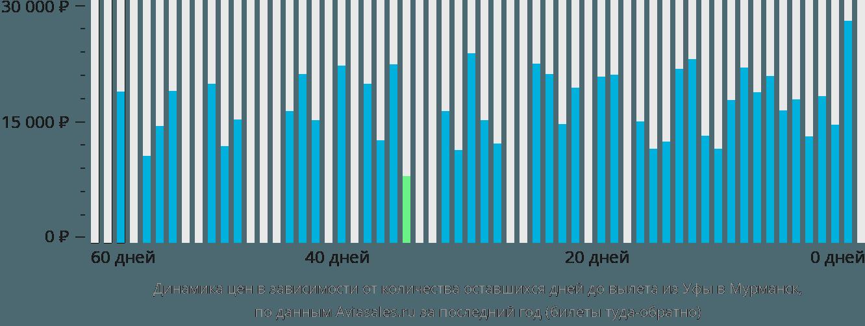 Динамика цен в зависимости от количества оставшихся дней до вылета из Уфы в Мурманск