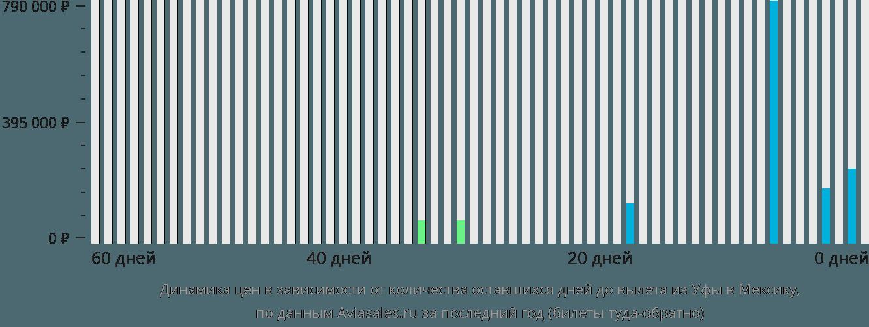 Динамика цен в зависимости от количества оставшихся дней до вылета из Уфы в Мексику