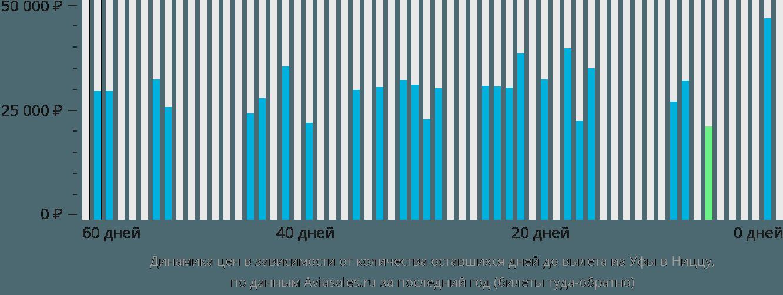Динамика цен в зависимости от количества оставшихся дней до вылета из Уфы в Ниццу