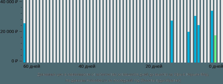 Динамика цен в зависимости от количества оставшихся дней до вылета из Уфы в Нарьян-Мар
