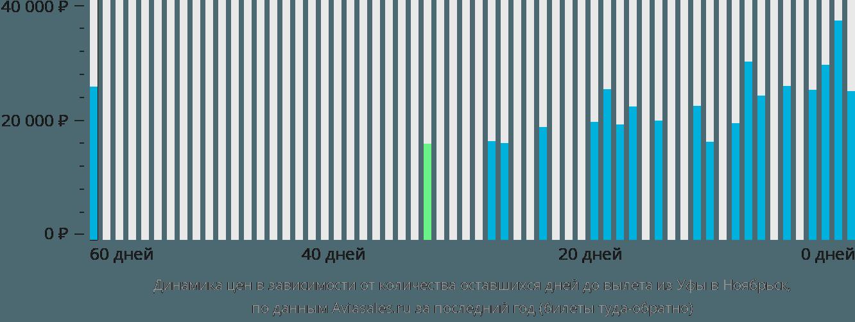 Динамика цен в зависимости от количества оставшихся дней до вылета из Уфы в Ноябрьск