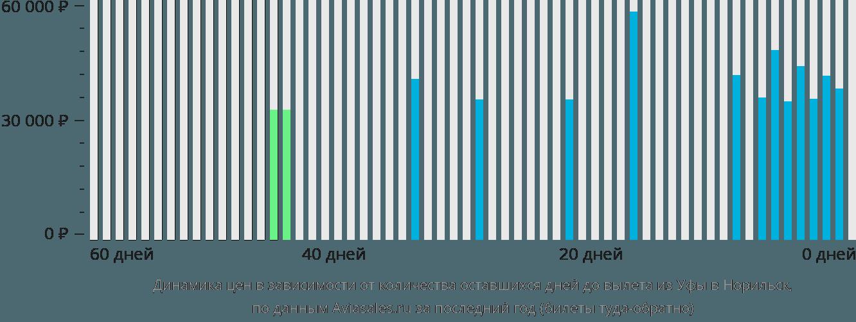Динамика цен в зависимости от количества оставшихся дней до вылета из Уфы в Норильск