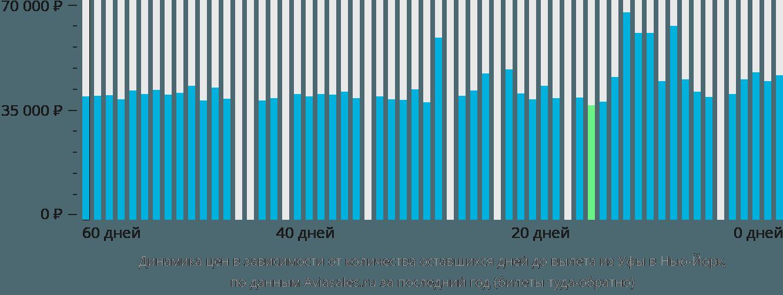 Динамика цен в зависимости от количества оставшихся дней до вылета из Уфы в Нью-Йорк