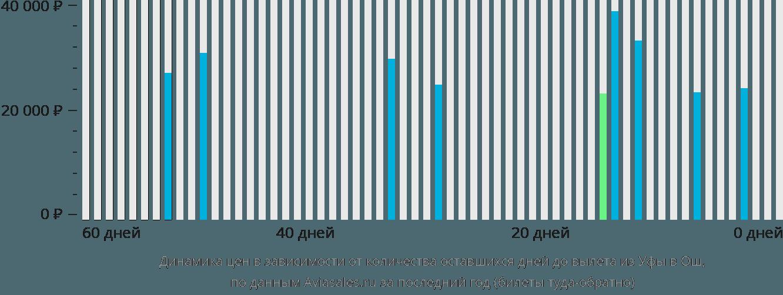 Динамика цен в зависимости от количества оставшихся дней до вылета из Уфы в Ош