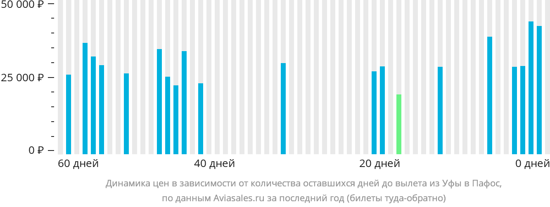 Динамика цен в зависимости от количества оставшихся дней до вылета из Уфы в Пафос