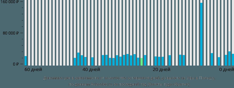 Динамика цен в зависимости от количества оставшихся дней до вылета из Уфы в Польшу