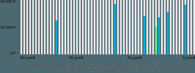 Динамика цен в зависимости от количества оставшихся дней до вылета из Уфы в Пальма-де-Мальорку