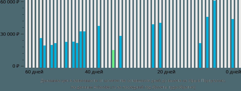 Динамика цен в зависимости от количества оставшихся дней до вылета из Уфы в Португалию