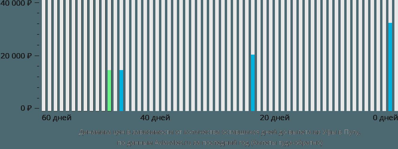 Динамика цен в зависимости от количества оставшихся дней до вылета из Уфы в Пулу