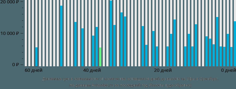 Динамика цен в зависимости от количества оставшихся дней до вылета из Уфы в Оренбург