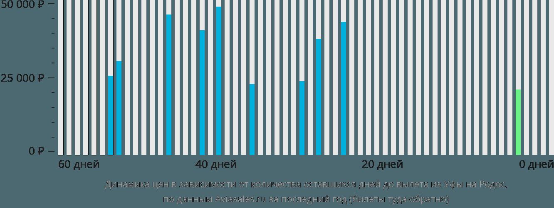 Динамика цен в зависимости от количества оставшихся дней до вылета из Уфы на Родос