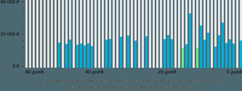 Динамика цен в зависимости от количества оставшихся дней до вылета из Уфы в Саратов