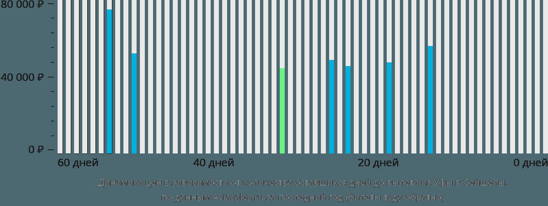 Динамика цен в зависимости от количества оставшихся дней до вылета из Уфы в Сейшелы
