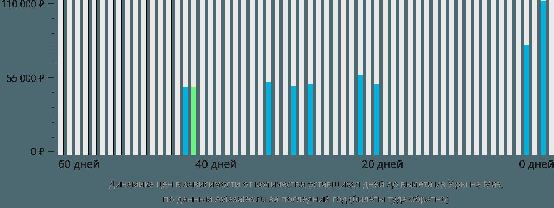 Динамика цен в зависимости от количества оставшихся дней до вылета из Уфы на Маэ