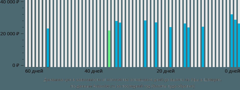 Динамика цен в зависимости от количества оставшихся дней до вылета из Уфы в Швецию