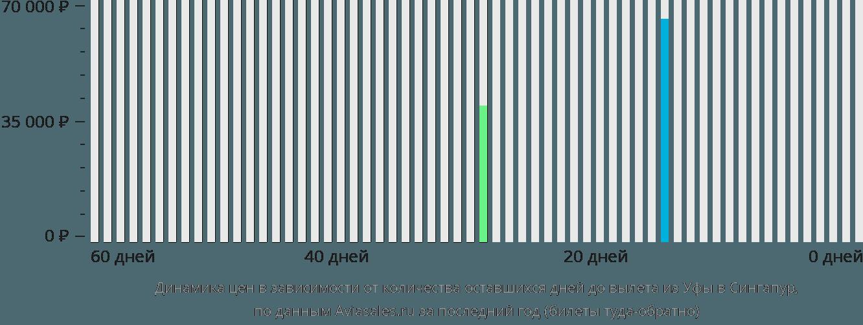Динамика цен в зависимости от количества оставшихся дней до вылета из Уфы в Сингапур