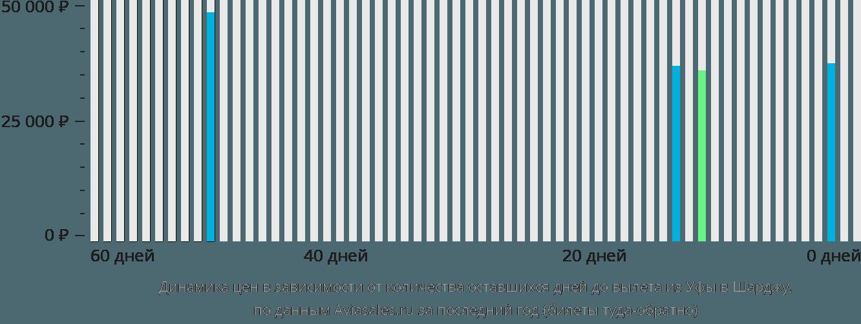 Динамика цен в зависимости от количества оставшихся дней до вылета из Уфы в Шарджу