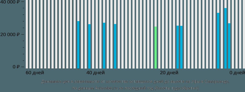 Динамика цен в зависимости от количества оставшихся дней до вылета из Уфы в Самарканда