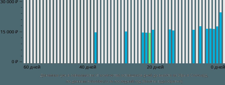 Динамика цен в зависимости от количества оставшихся дней до вылета из Уфы в Салехард