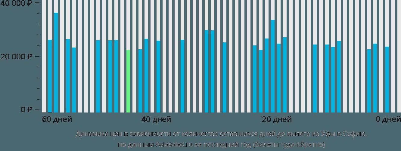 Динамика цен в зависимости от количества оставшихся дней до вылета из Уфы в Софию