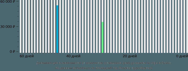 Динамика цен в зависимости от количества оставшихся дней до вылета из Уфы в Сплит