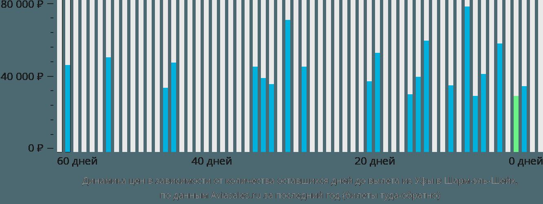 Динамика цен в зависимости от количества оставшихся дней до вылета из Уфы в Шарм-эш-Шейх