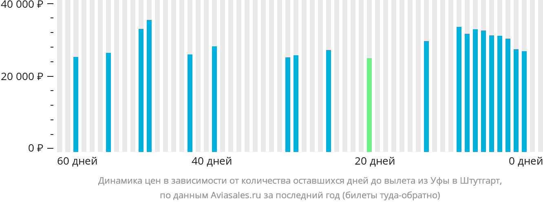 Динамика цен в зависимости от количества оставшихся дней до вылета из Уфы в Штутгарт