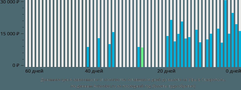 Динамика цен в зависимости от количества оставшихся дней до вылета из Уфы в Ставрополь