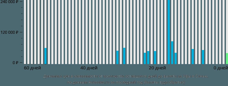 Динамика цен в зависимости от количества оставшихся дней до вылета из Уфы в Санью