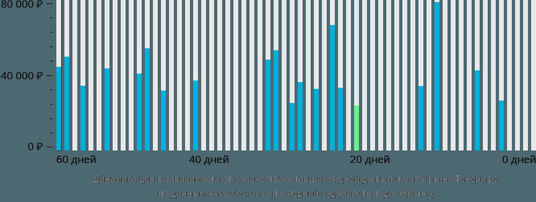 Динамика цен в зависимости от количества оставшихся дней до вылета из Уфы на Тенерифе