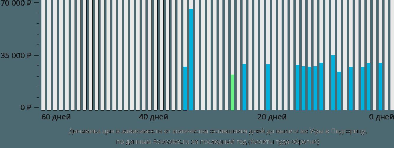 Динамика цен в зависимости от количества оставшихся дней до вылета из Уфы в Подгорицу