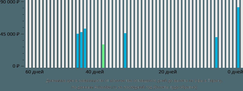 Динамика цен в зависимости от количества оставшихся дней до вылета из Уфы в Тирану