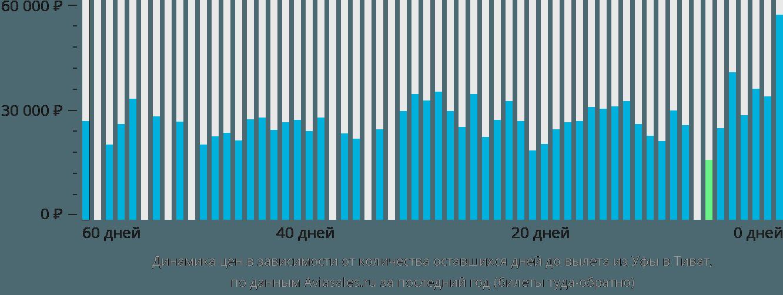 Динамика цен в зависимости от количества оставшихся дней до вылета из Уфы в Тиват