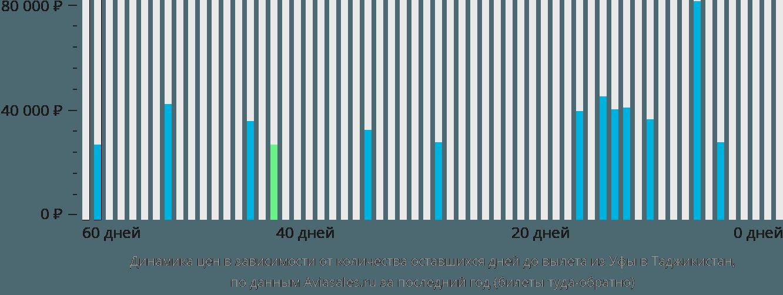 Динамика цен в зависимости от количества оставшихся дней до вылета из Уфы в Таджикистан