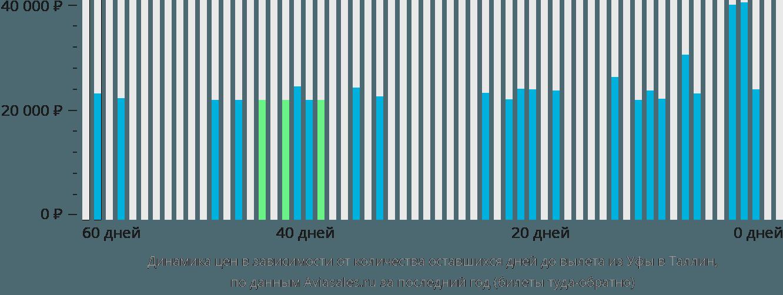 Динамика цен в зависимости от количества оставшихся дней до вылета из Уфы в Таллин