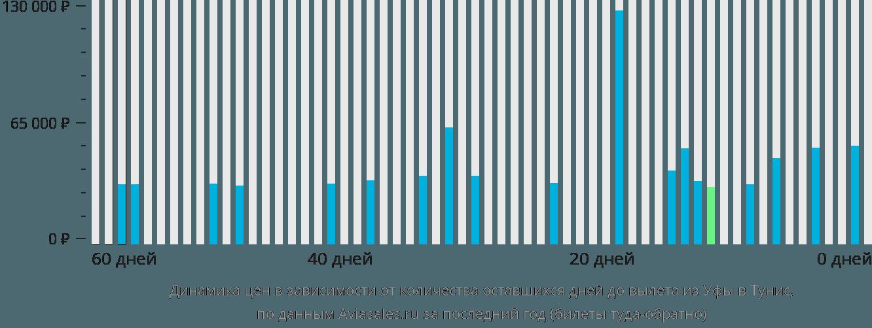 Динамика цен в зависимости от количества оставшихся дней до вылета из Уфы в Тунис