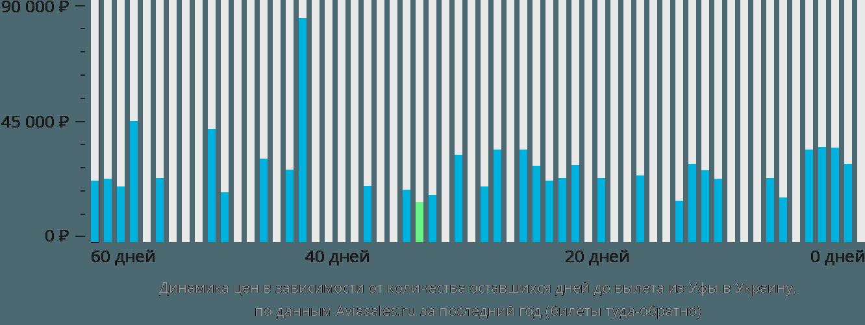 Динамика цен в зависимости от количества оставшихся дней до вылета из Уфы в Украину