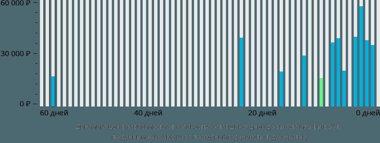 Динамика цен в зависимости от количества оставшихся дней до вылета из Уфы в Ухту