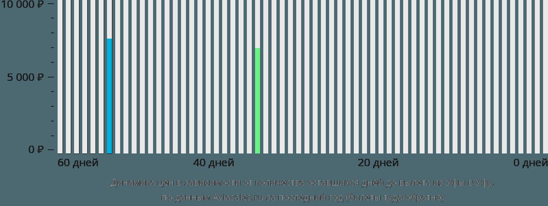 Динамика цен в зависимости от количества оставшихся дней до вылета из Уфы в Уфу